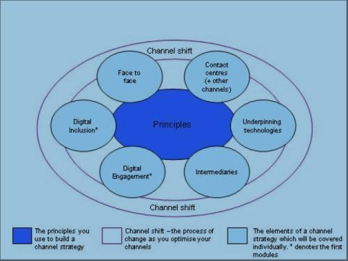 Elementos de una Estrategia Multicanal
